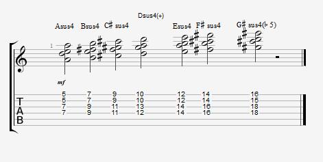 Exemplo 1 - Campo Harmonico de Lá Maior com acordes sus4