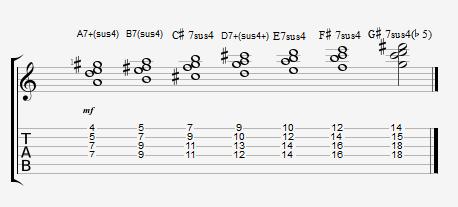 Exemplo 2 - Baixando a nota da ponta em um grau - Campo Harmonico de Lá Maior com acordes sus4 com sétima